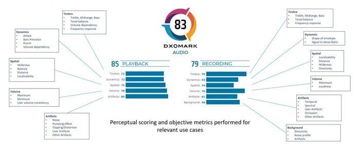 dxomark prueba de audio moviles