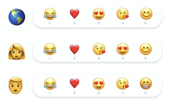 emojis mas usados alrededor del mundo