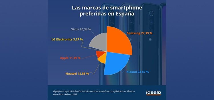 espana con mayor demanda en smartphones chinos