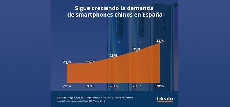 espana pais con mas smartphones chinos