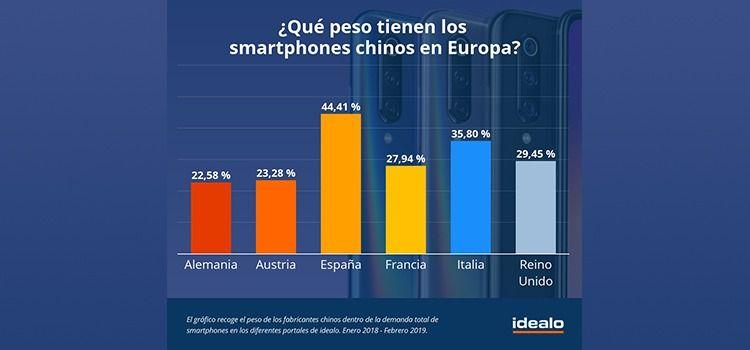 espana pais de europa con mas moviles chinos