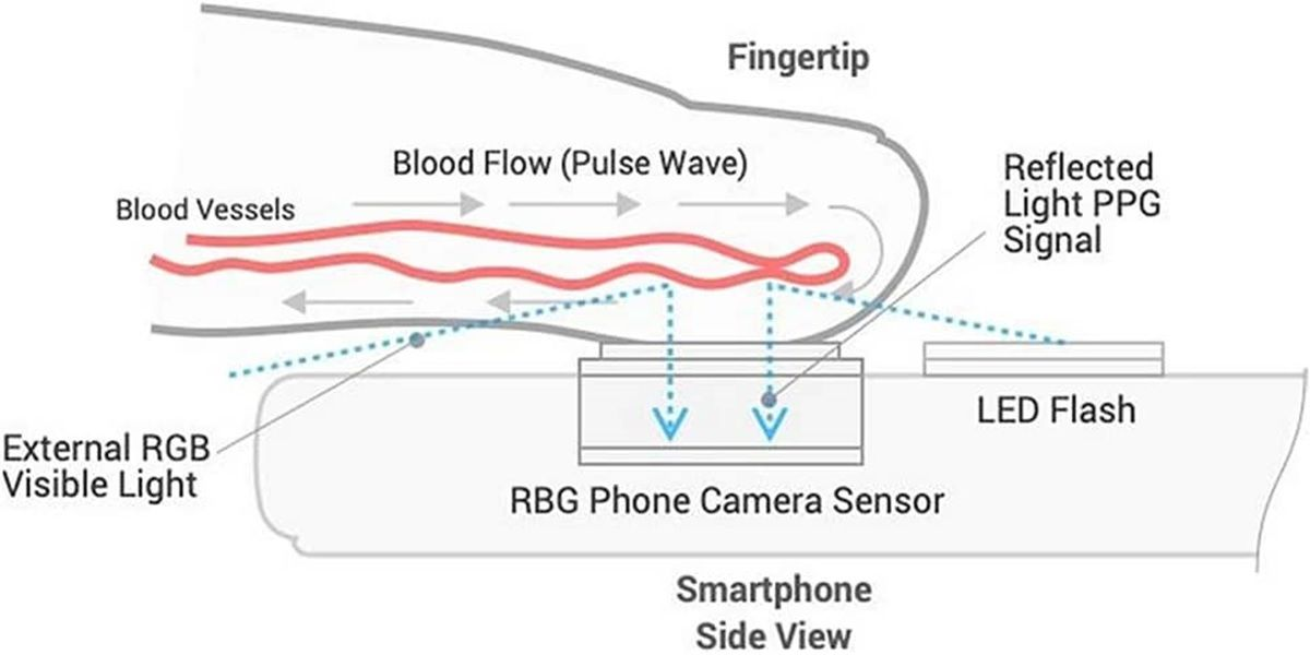 esquema de funcionamiento de la app que mide la presion sanguinea con el flash del movil