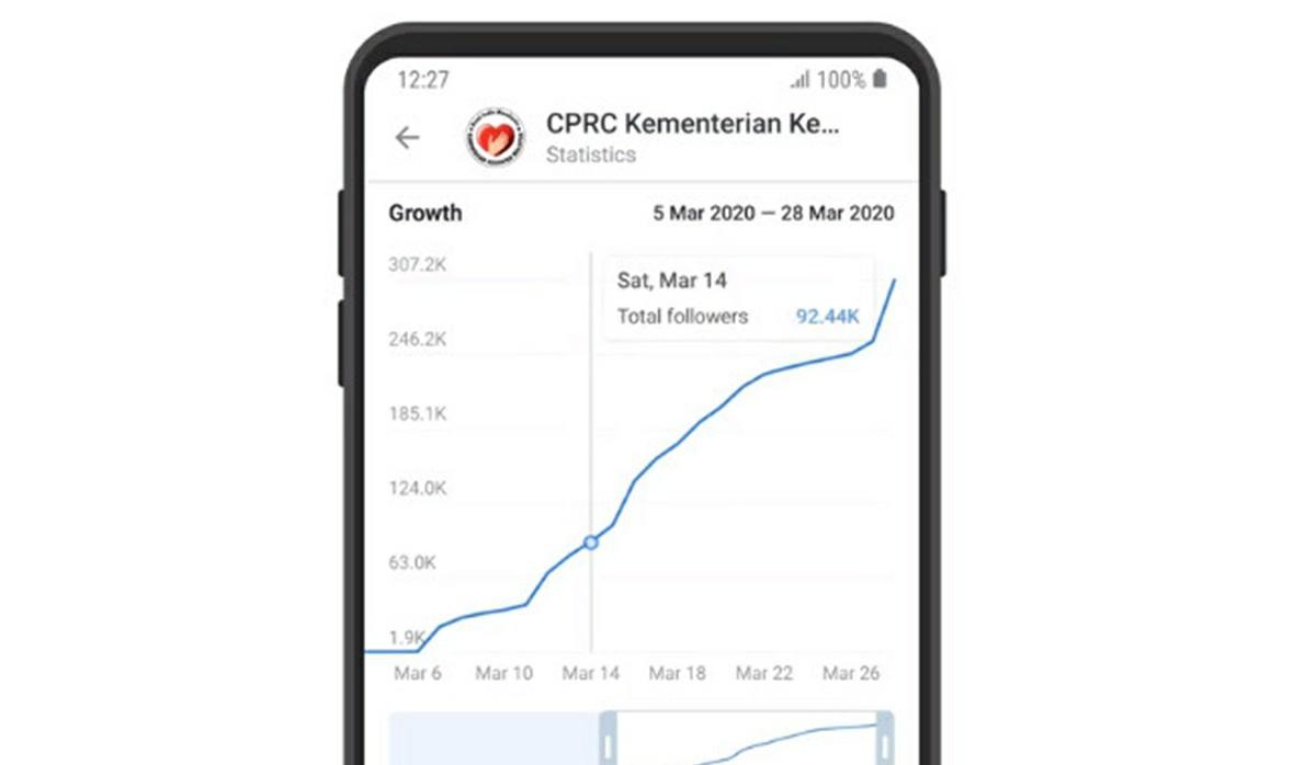 new statistics telegram channel