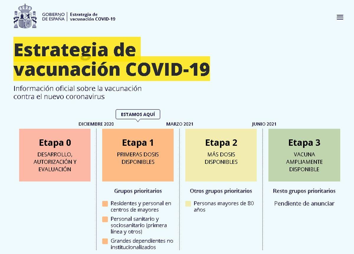 estrategia de vacunacion covid 19 espana