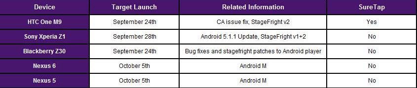 fecha llegada android 6.0 marshmallow a nexus 5 y nexus 6
