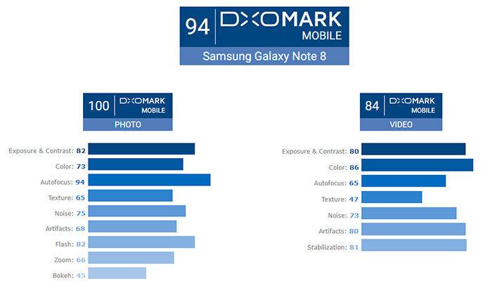 Galaxy Note 8 cámara DXoMark puntos