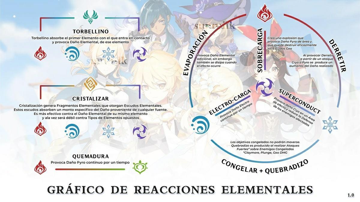 genshin impact grafico de reacciones elementales