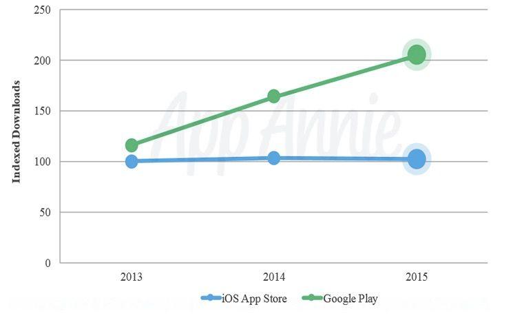 google play duplica app store