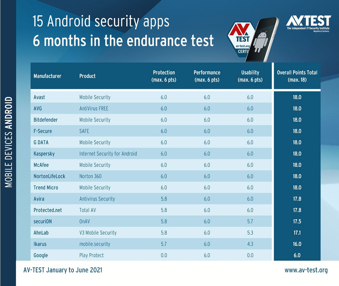 Google Play Protect test antivirus