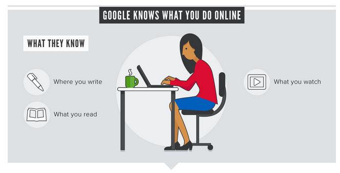 google-sabe-todo