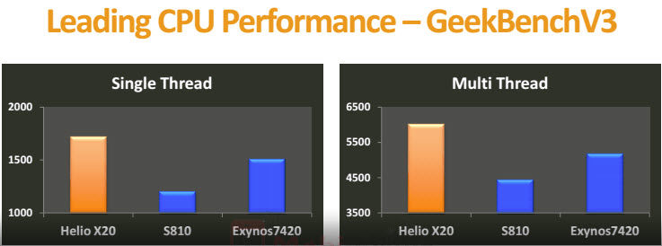 helio x20 vs snapdragon 820 vs exynos 7420-1