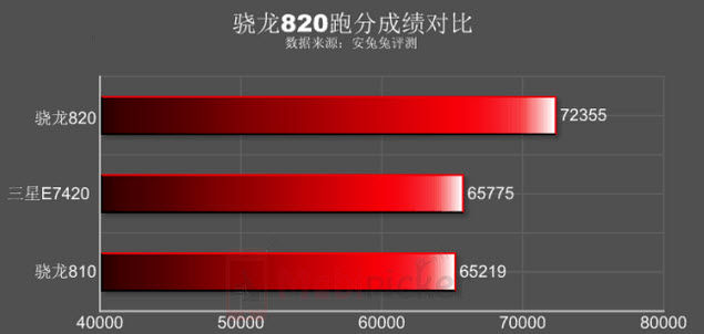 helio x20 vs snapdragon 820 vs exynos 7420-2