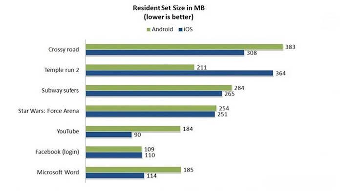 iOS gasta menos RAM que Android