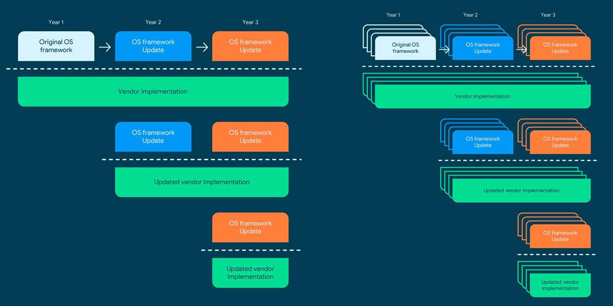 implementación original de project treble