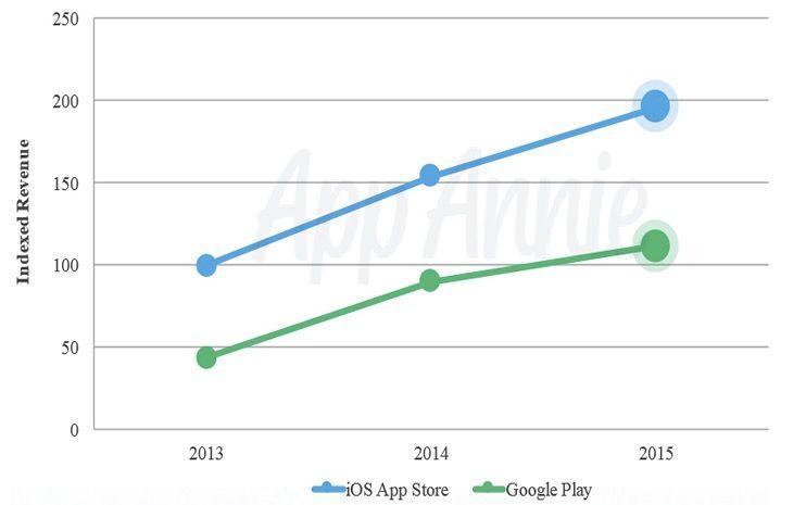 ingresos app store vs google store
