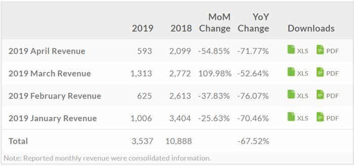 ingresos de HTC 2019