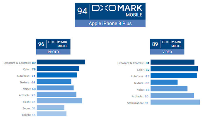 iPhone 8 Plus cámara DXoMark puntos