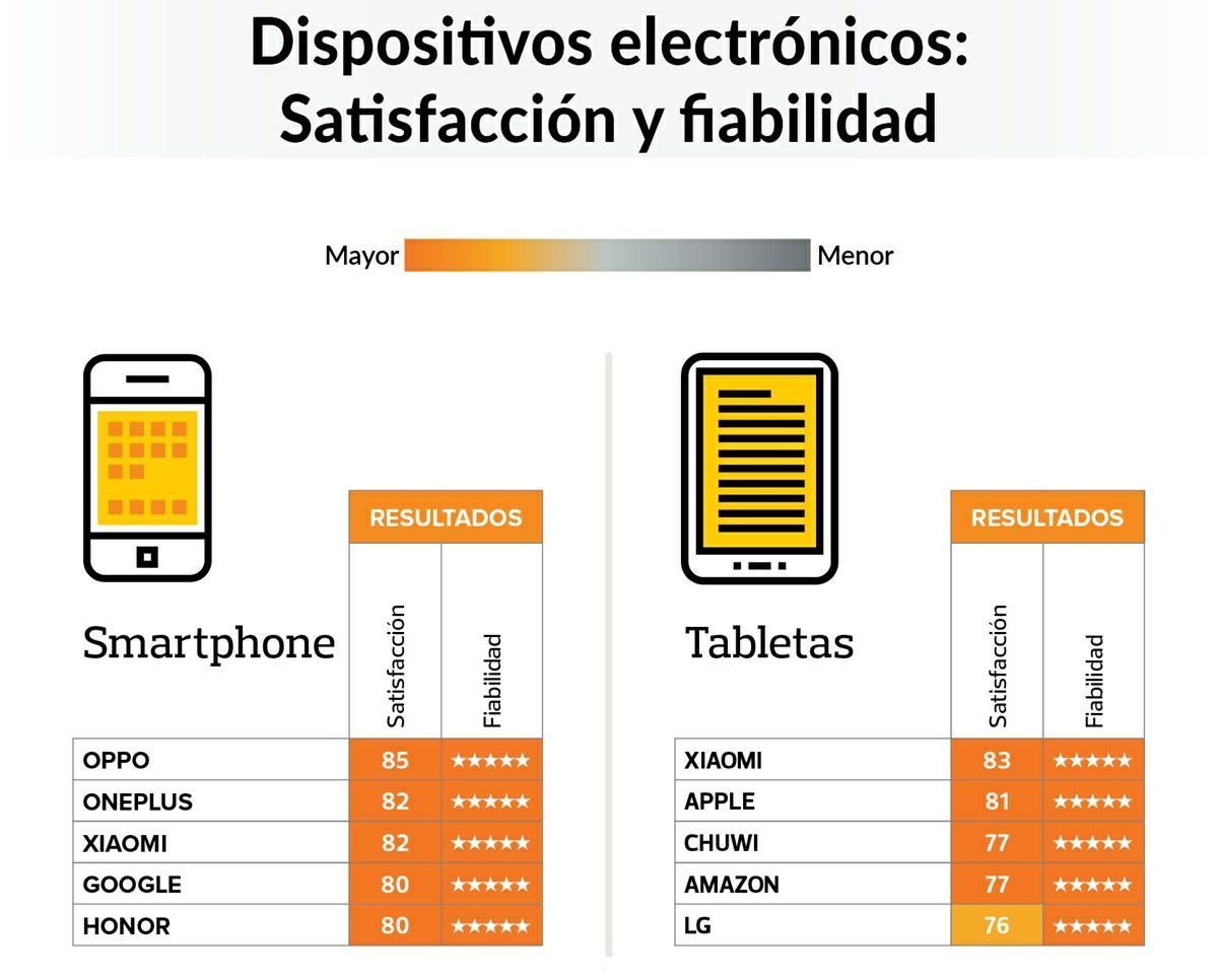 las 5 marcas de moviles y tablets que mas satisfacen a los usuarios en espana