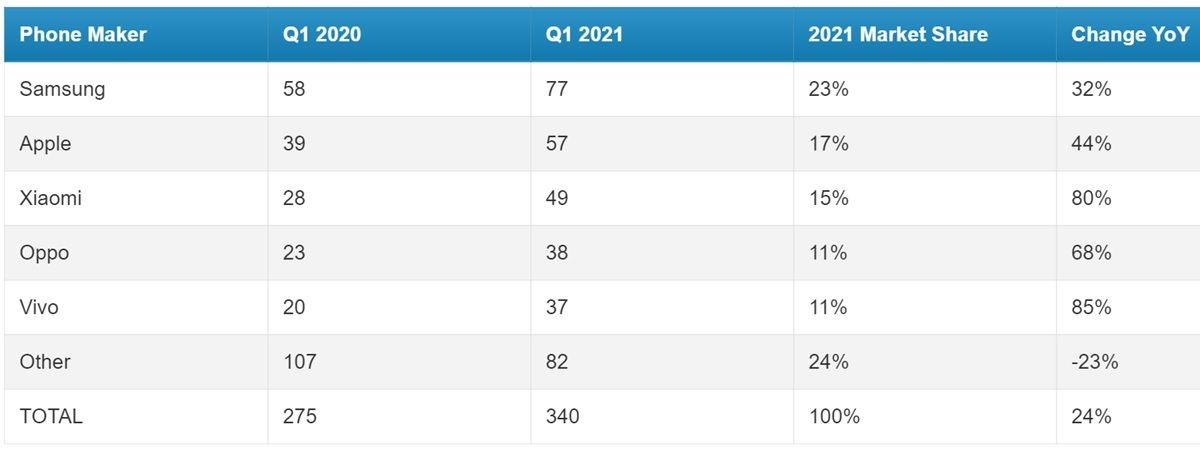 marcas moviles que mas vendieron en q1 2021