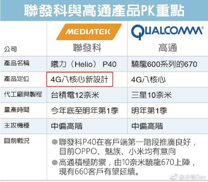 MediaTek Helio P40 filtración