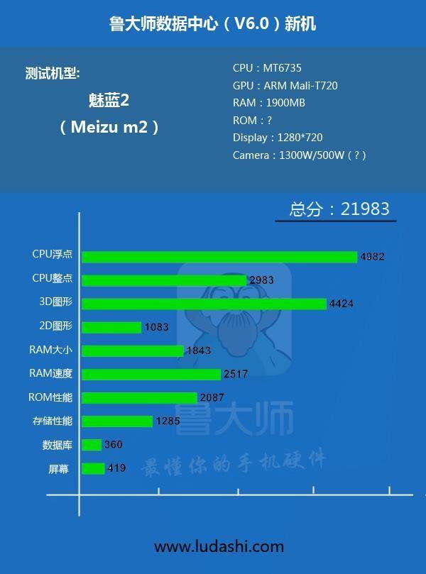 meizu-m2-rumores-especificaciones