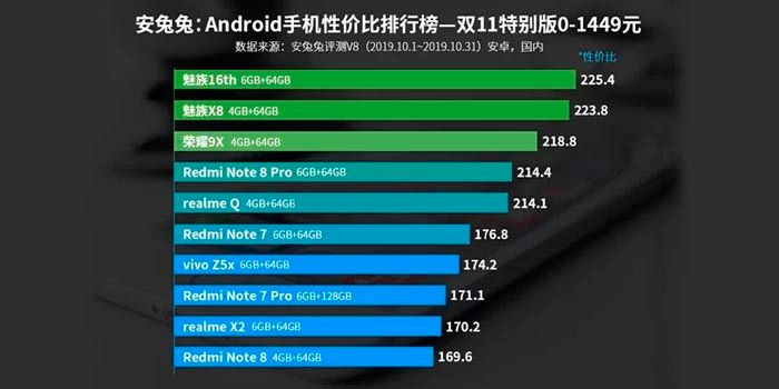 mejor movil android 140 a 260 euros AnTuTu 2019