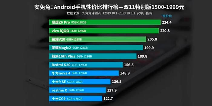 mejor movil android 260 a 350 euros AnTuTu 2019