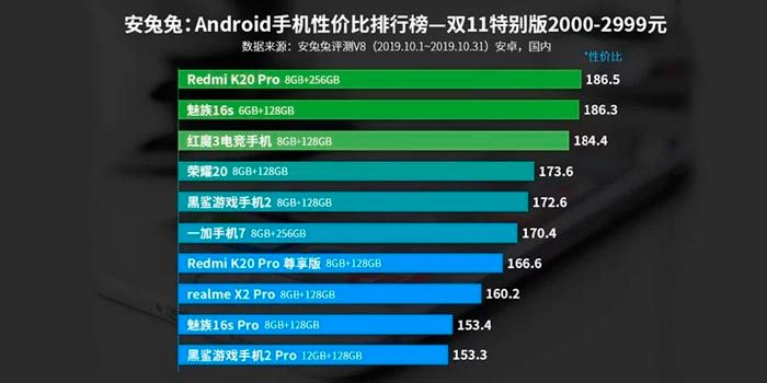 mejor movil android 350 a 500 euros AnTuTu 2019