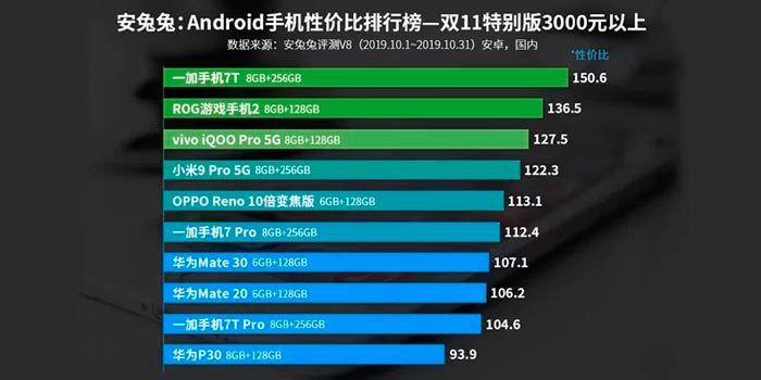 mejor movil android más 500 euros AnTuTu 2019