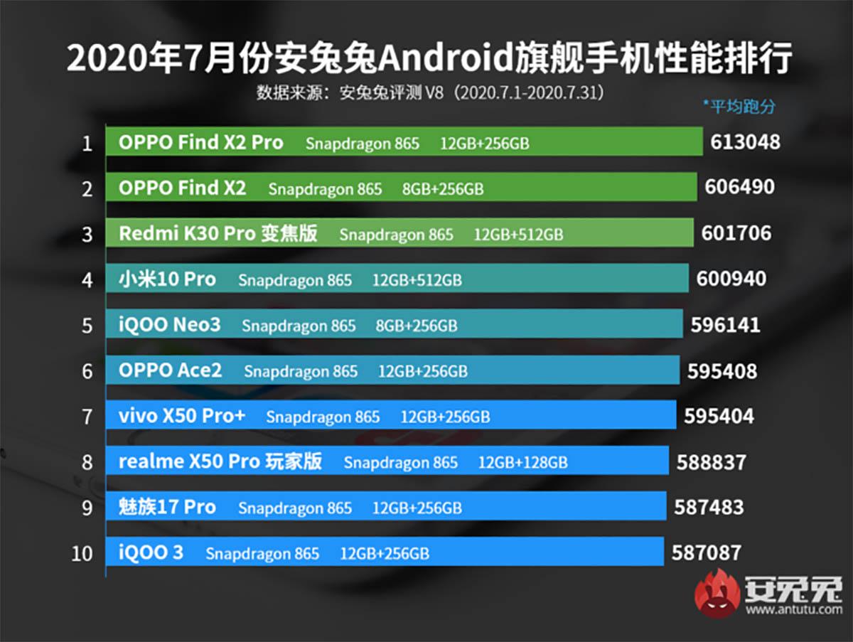 mejores móviles gama alta antutu agosto 2020