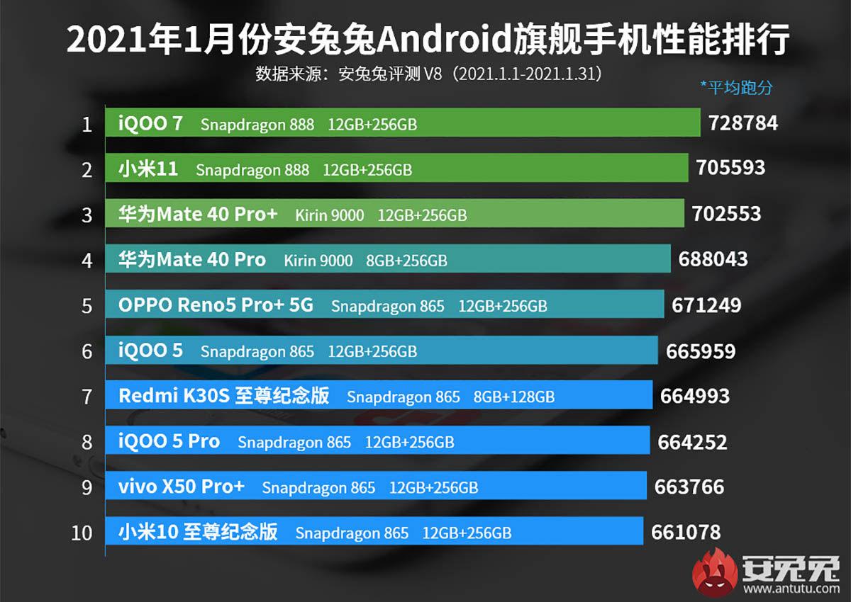 mejores móviles gama alta antutu febrero 2021