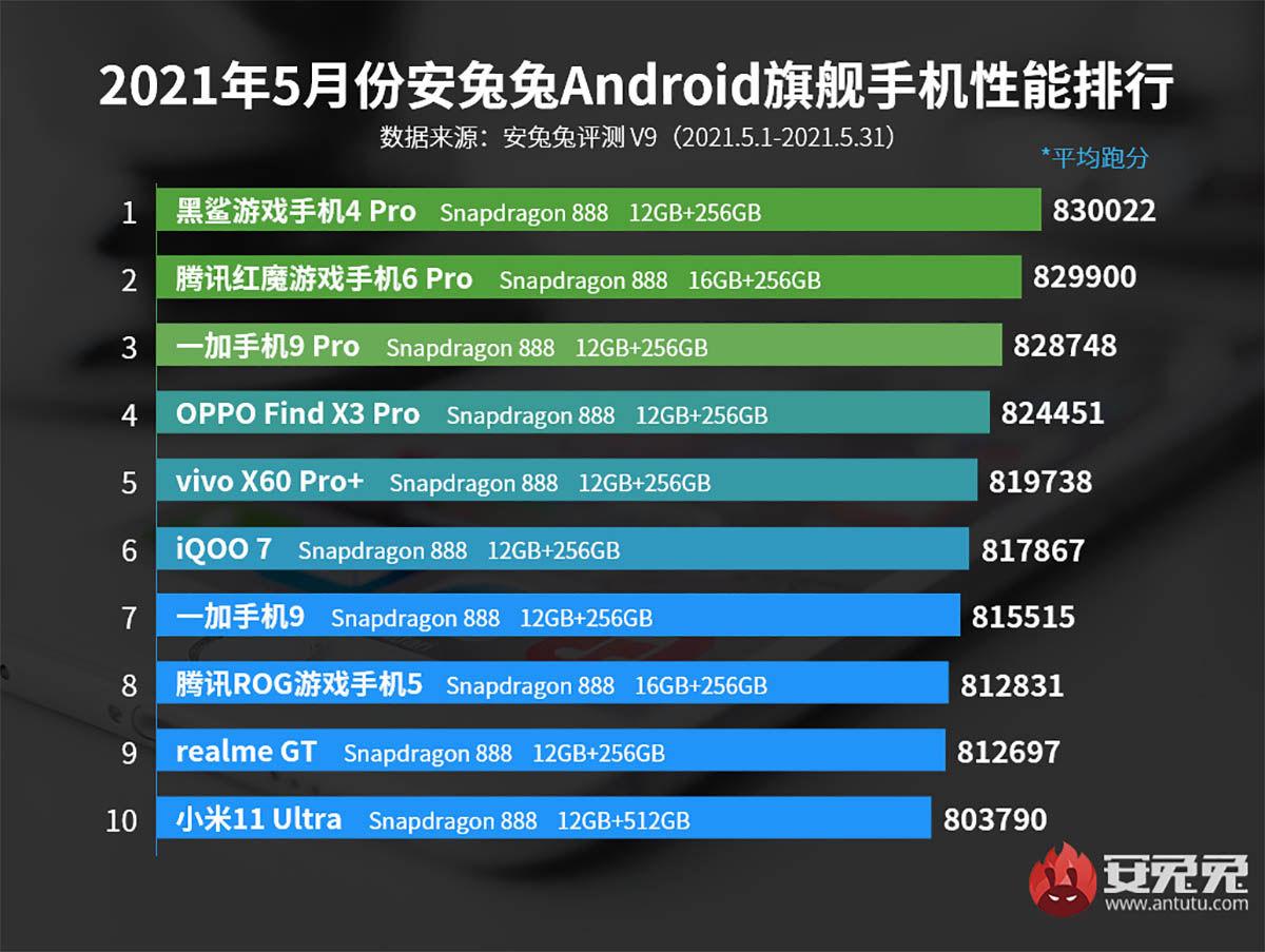 mejores móviles gama alta antutu junio 2021
