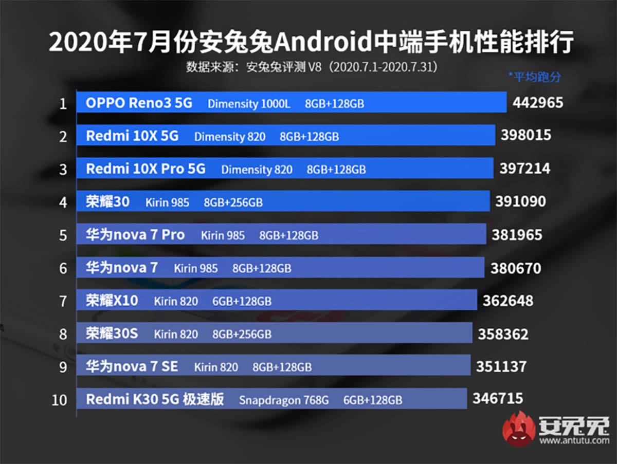 mejores móviles gama media antutu agosto 2020