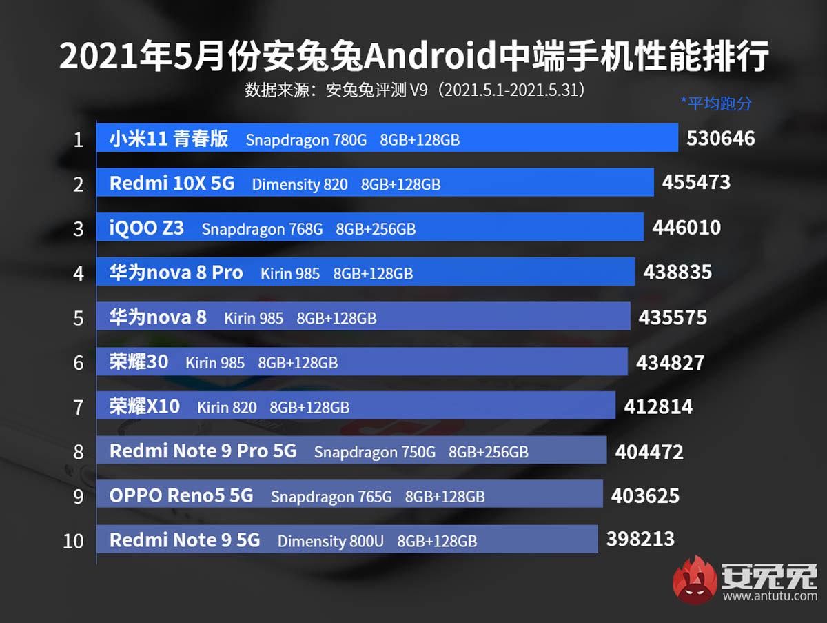 mejores móviles gama media antutu junio 2021