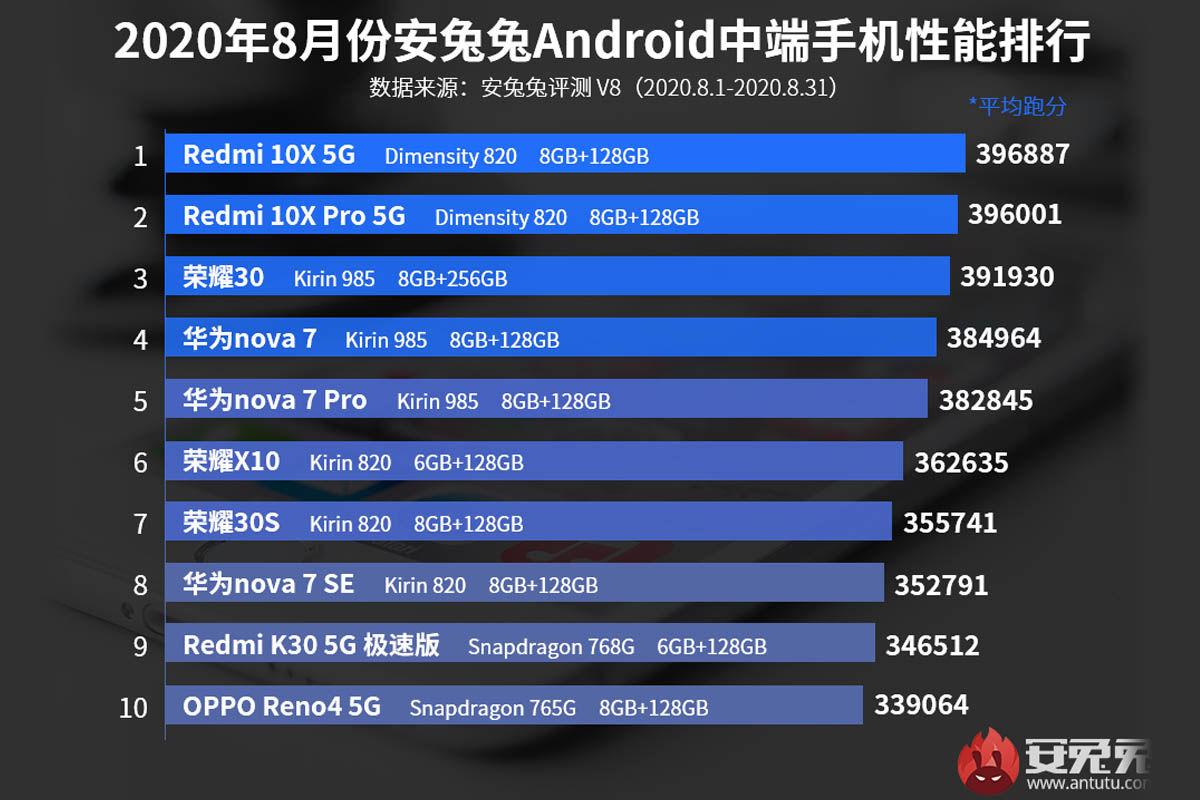 mejores móviles gama media septiembre 2020