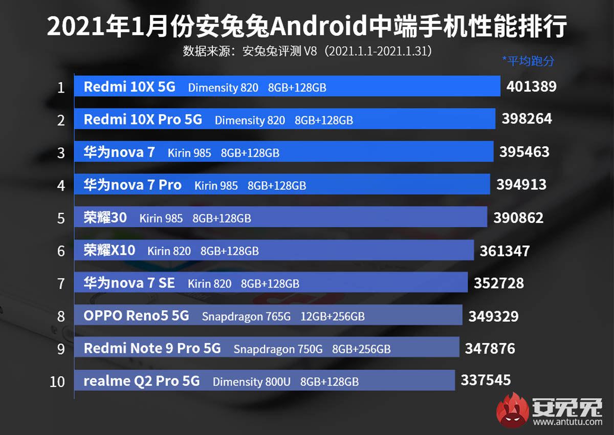 mejores smartphones gama media febrero 2021 antutu