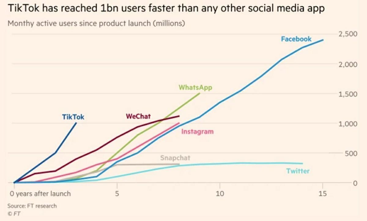 millones de usuarios activos a traves de los años de las principales redes sociales
