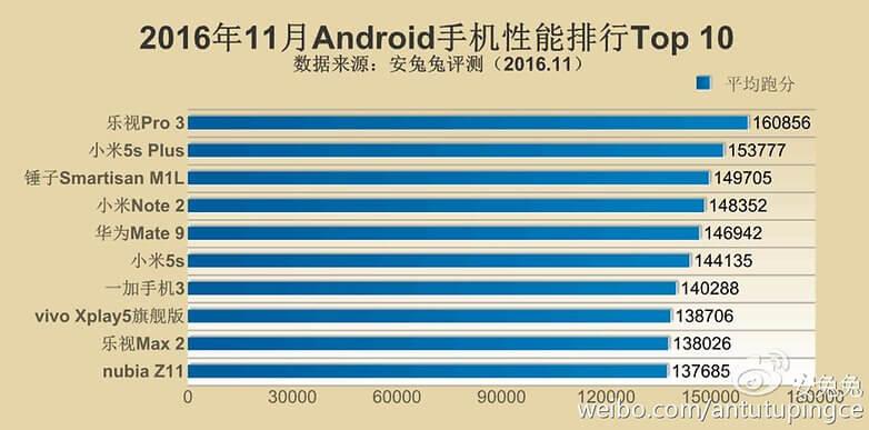 Los 10 móviles más rápidos de 2016 según AnTuTu