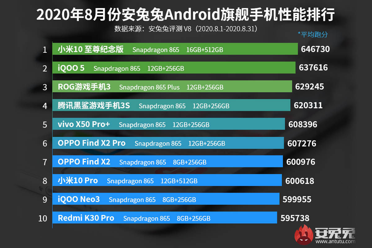 móviles más potentes antutu septiembre 2020