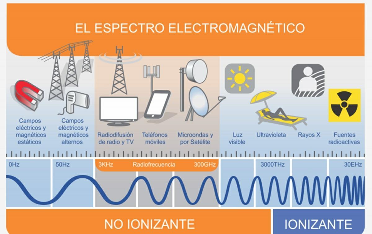 ondas del 5g en el espectro electromagnetico