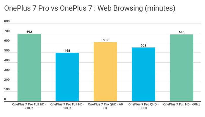 oneplus 7 vs 7 pro bateria internet