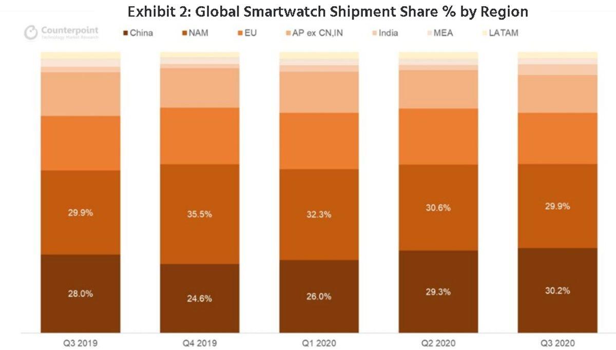paises que mas smartwatch compraron en el t3 2020