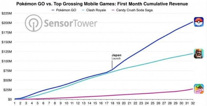 pokemon go recauda 200 millones