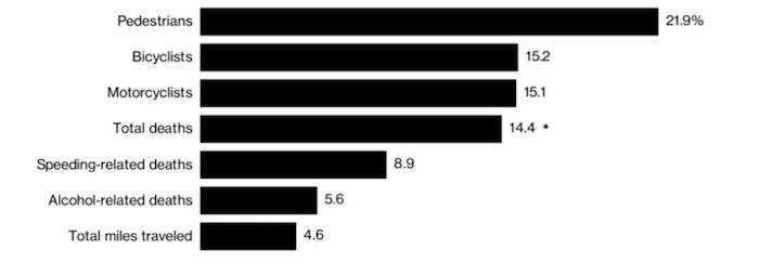 porcentaje muertos carretera uso de movil