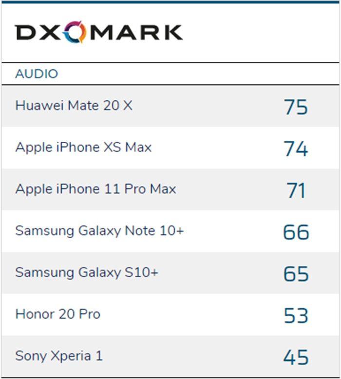 puntuacion moviles con mejor audio dxomark
