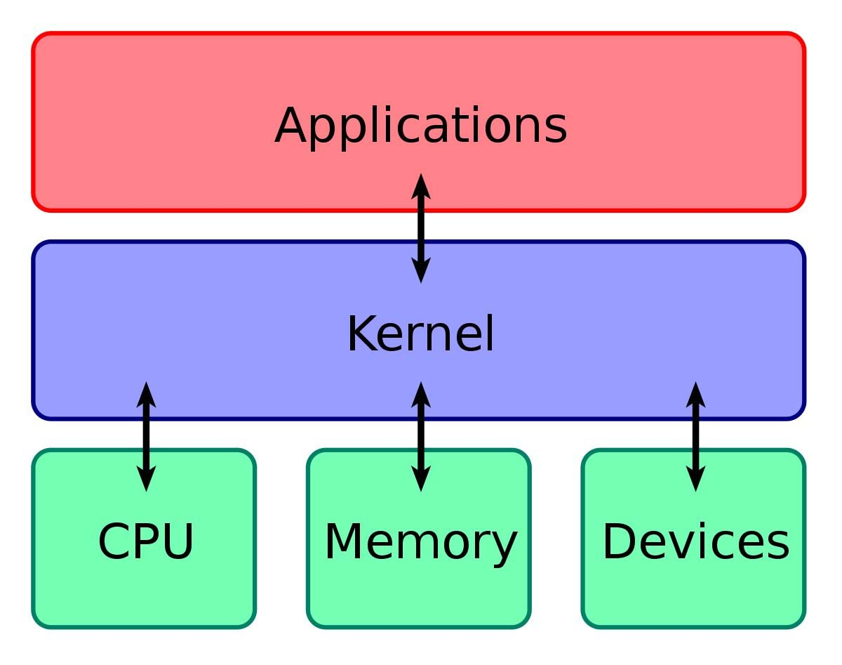 que es el kernel sistema operativo android windows mac linux