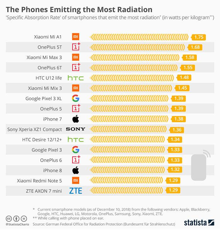 radiacion moviles sar 2019