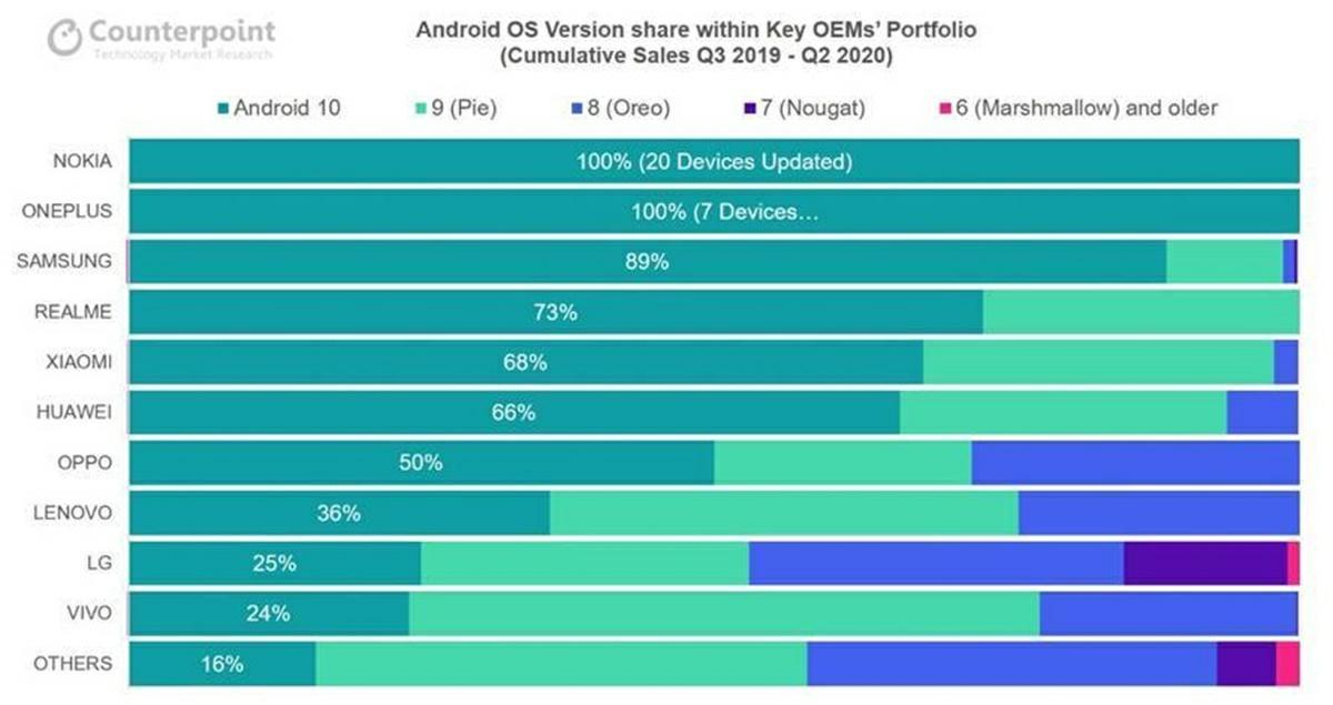 ranking actualizacion android 10