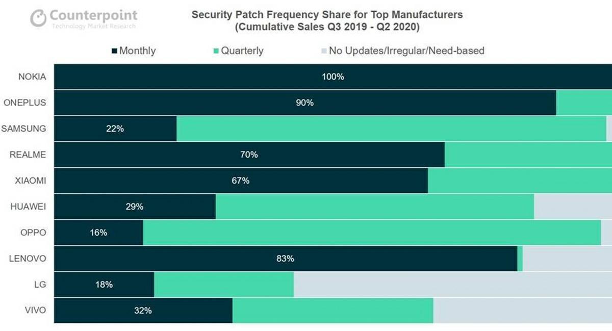 ranking actualizacion parche de seguridad android 10
