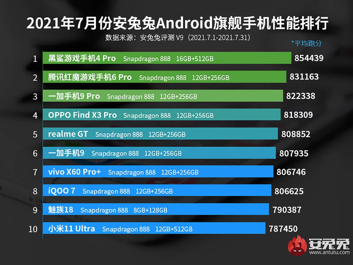 ranking antutu móviles más potentes agosto 2021